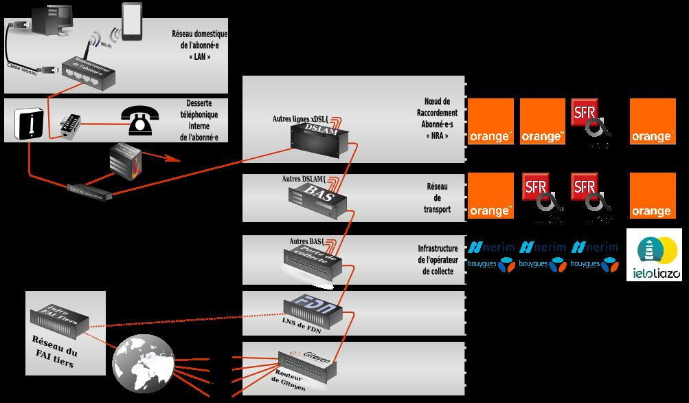 schema-ADSL